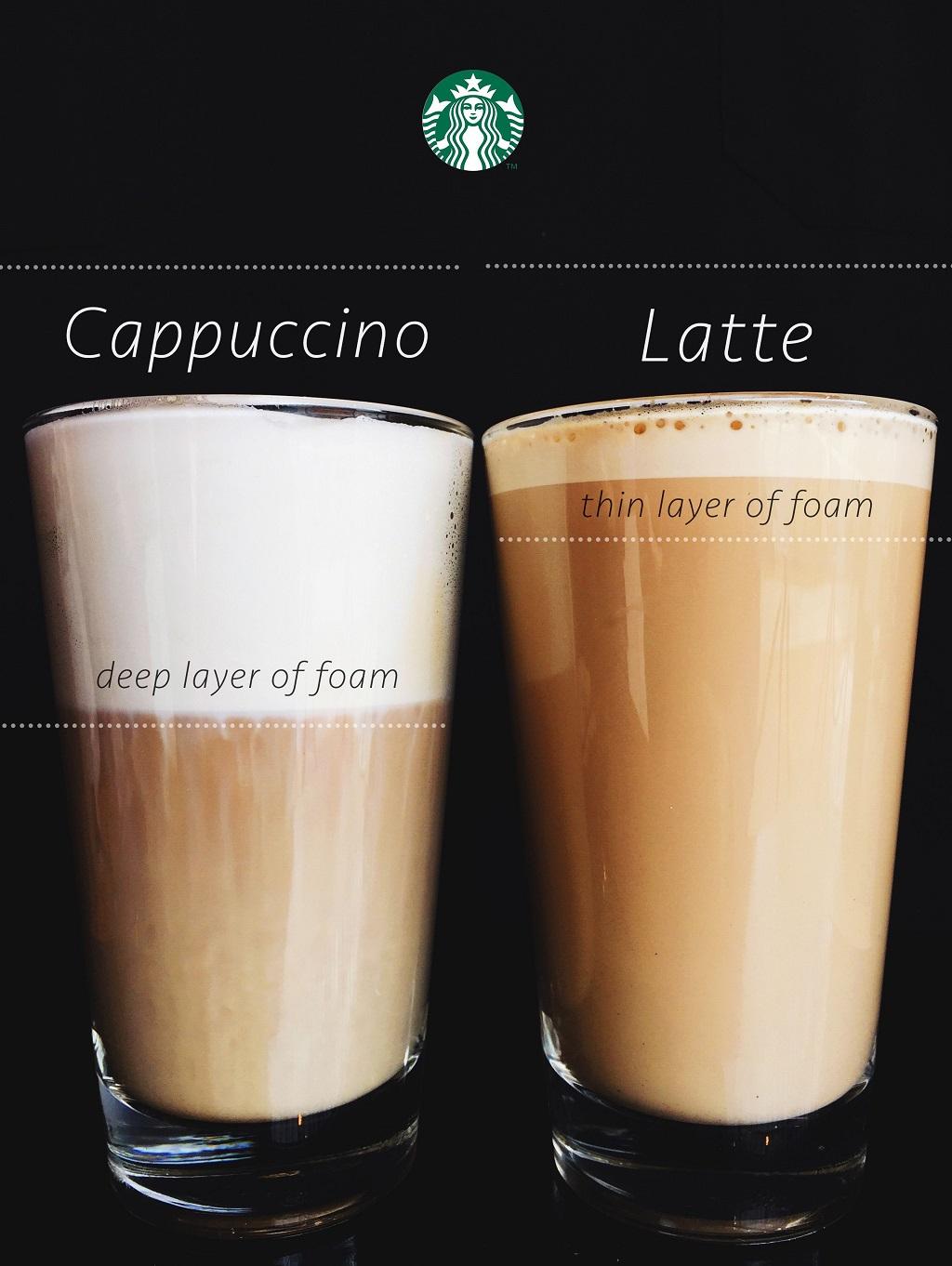 So sánh Cappuccino và Latte