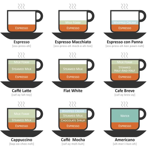 Các loại cà phê Espresso phổ biến