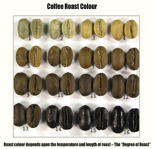Màu sắc hạt cà phê rang